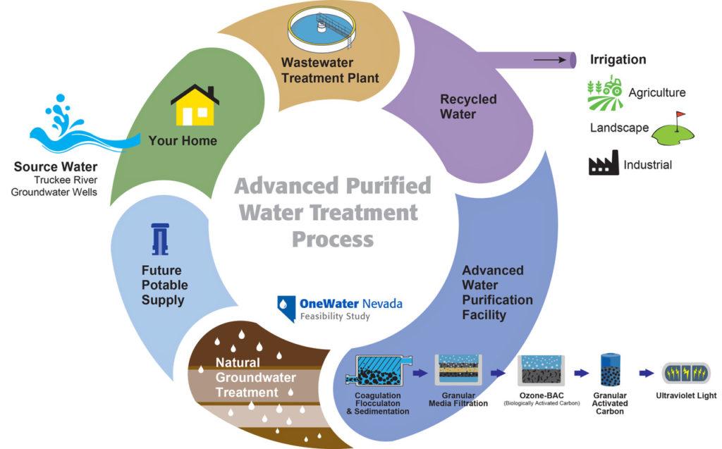 Advanced Purified Water Treament Process